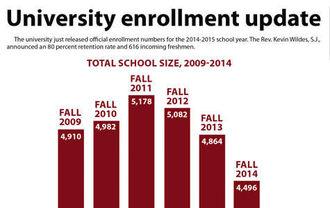 New enrollment numbers announced