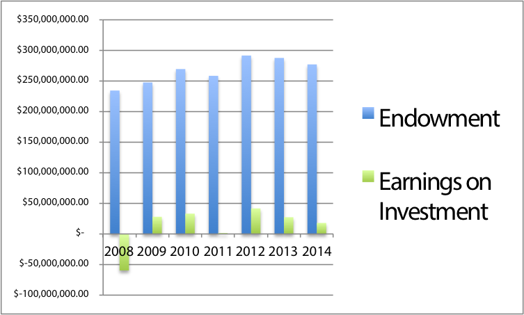 Loyola's Endowment Fund and Earnings on Investment