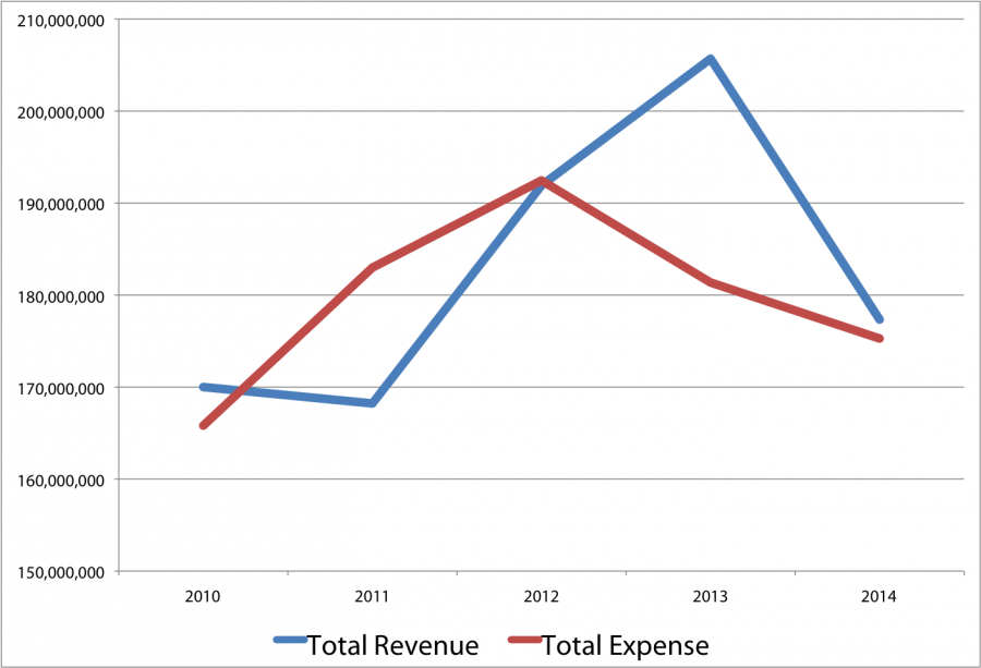 Loyola's Revenue vs. Expense
